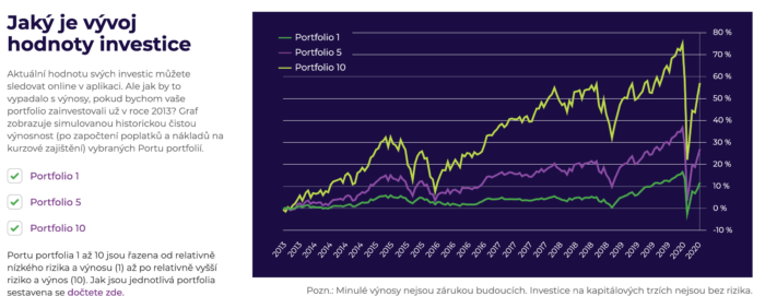 Vývoj investic na Portu od roku 2013